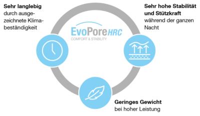 Mehrwert durch Sitec Matratzen mit EvoPore